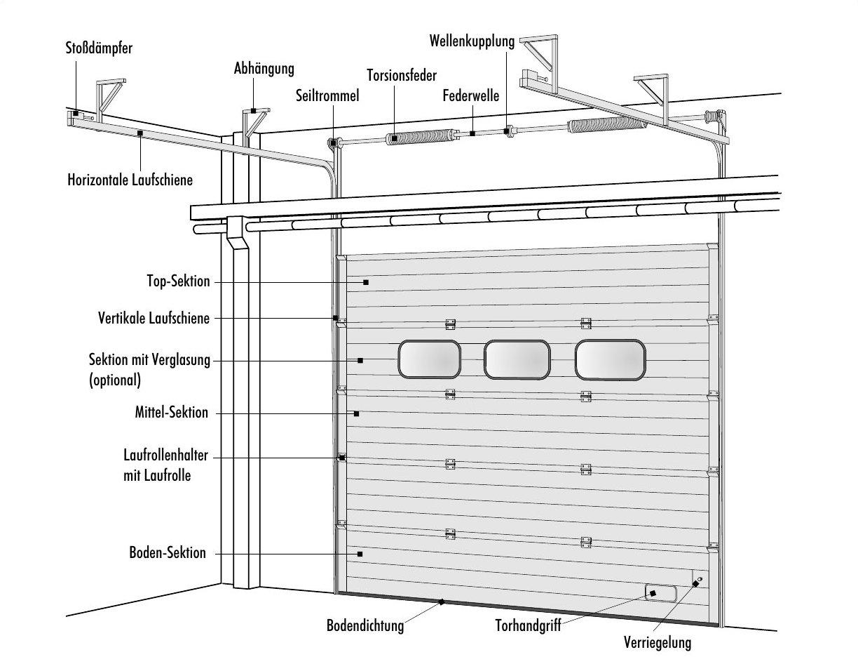 Sektionaltor – Höhergeführter Laufschienenbeschlag (HL)
