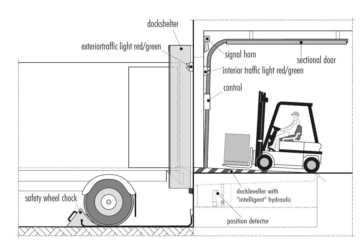 Safety Products Nani Loading Dock Equipment