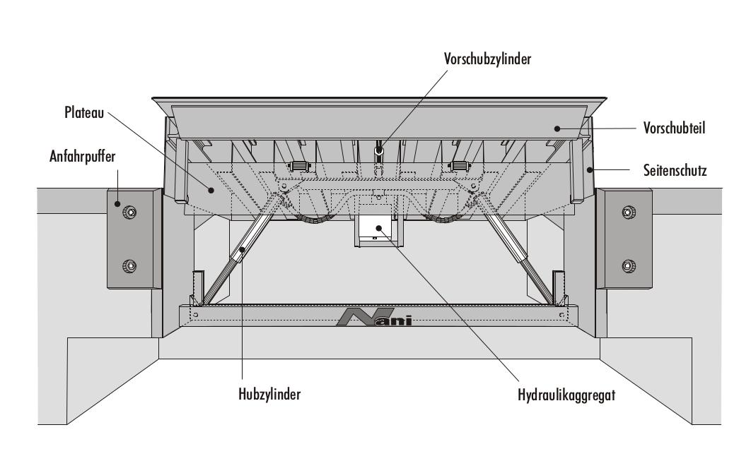 Überladebrücke – hydraulisch mit Vorschub (VB10)